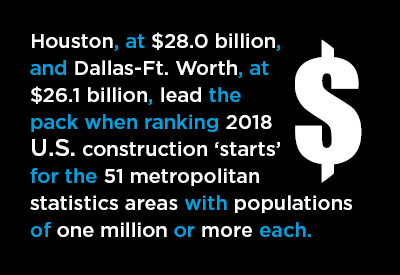 Construction Starts in the Biggest Cities in the U.S. and Canada in 2018 Graphic