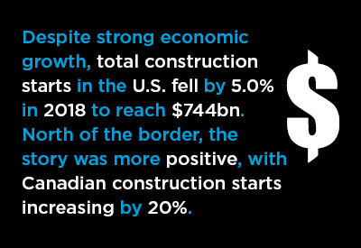 2018 U.S. and Canadian Construction Performances in Review Graphic