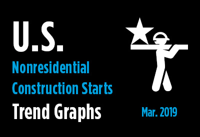 Nonresidential Construction Starts Trend Graphs - March 2019 Graphic