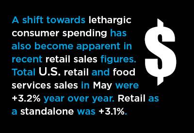 Mid-June Economic Nuggets Graphic