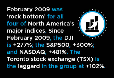 Over Past Year, Stock Markets Sometimes Fickle, but Mainly Sweet Graphic