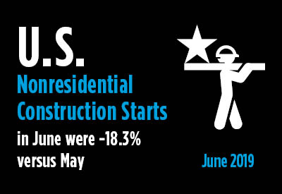Nonresidential Construction Starts Land Softly in June after Soaring in May