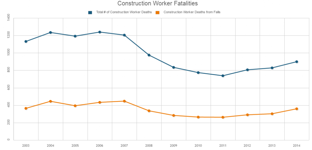 constdeaths 1024x494 should osha require safety harnesses for construction workers
