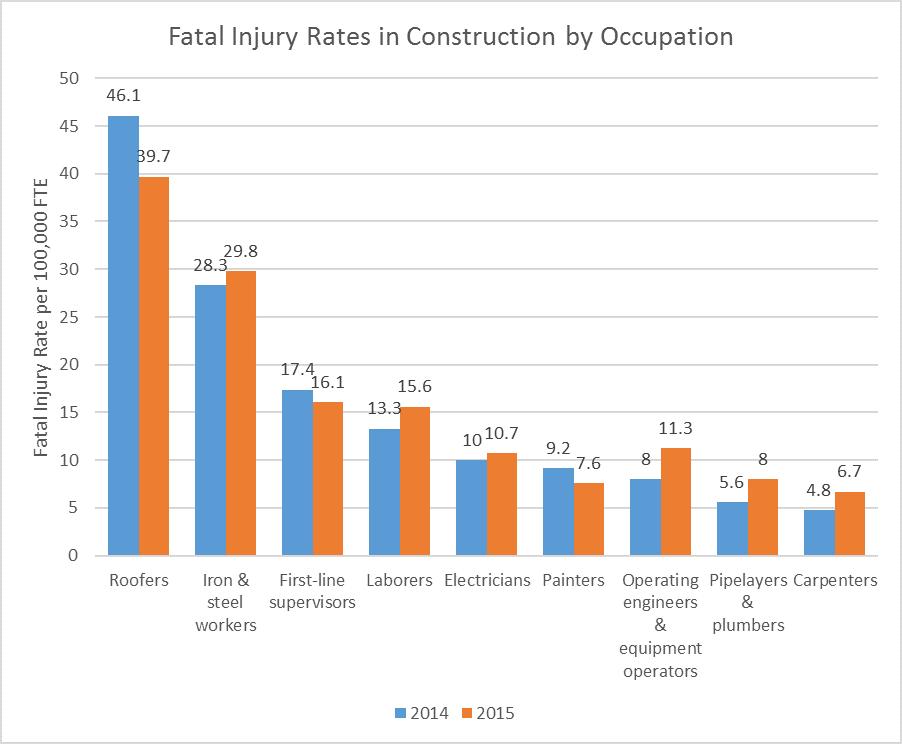 constructionfatalinjuryrates