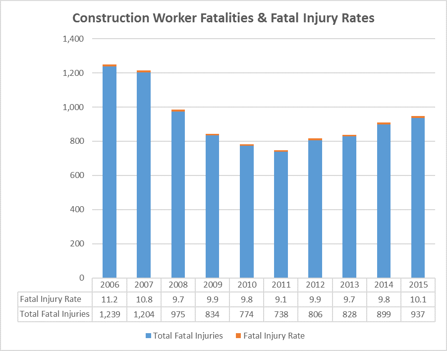 Construction Leads All Industries in Total Worker Deaths ...