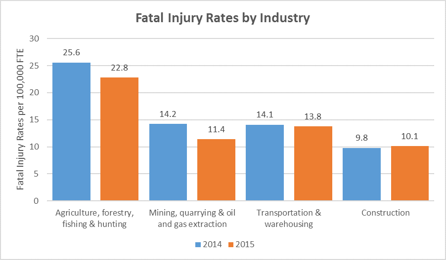 construction leads all industries in total worker deaths