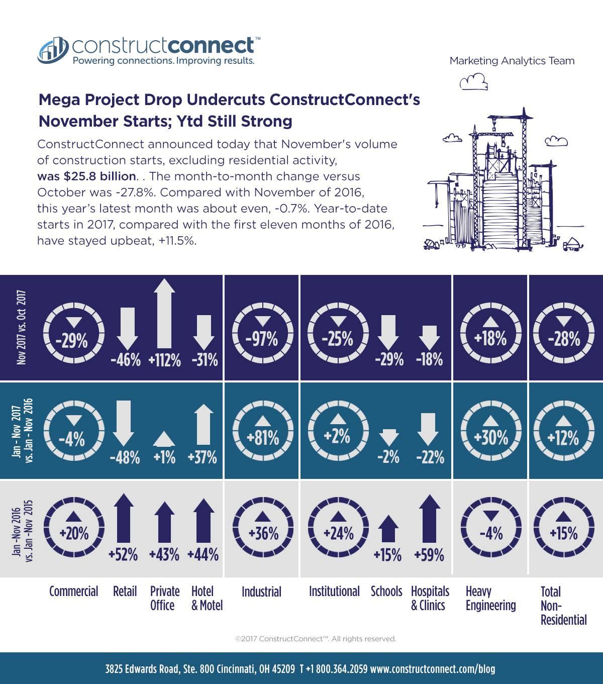 Mega Project Drop Undercuts ConstructConnect s November Starts  YTD ... 4b84112a710b