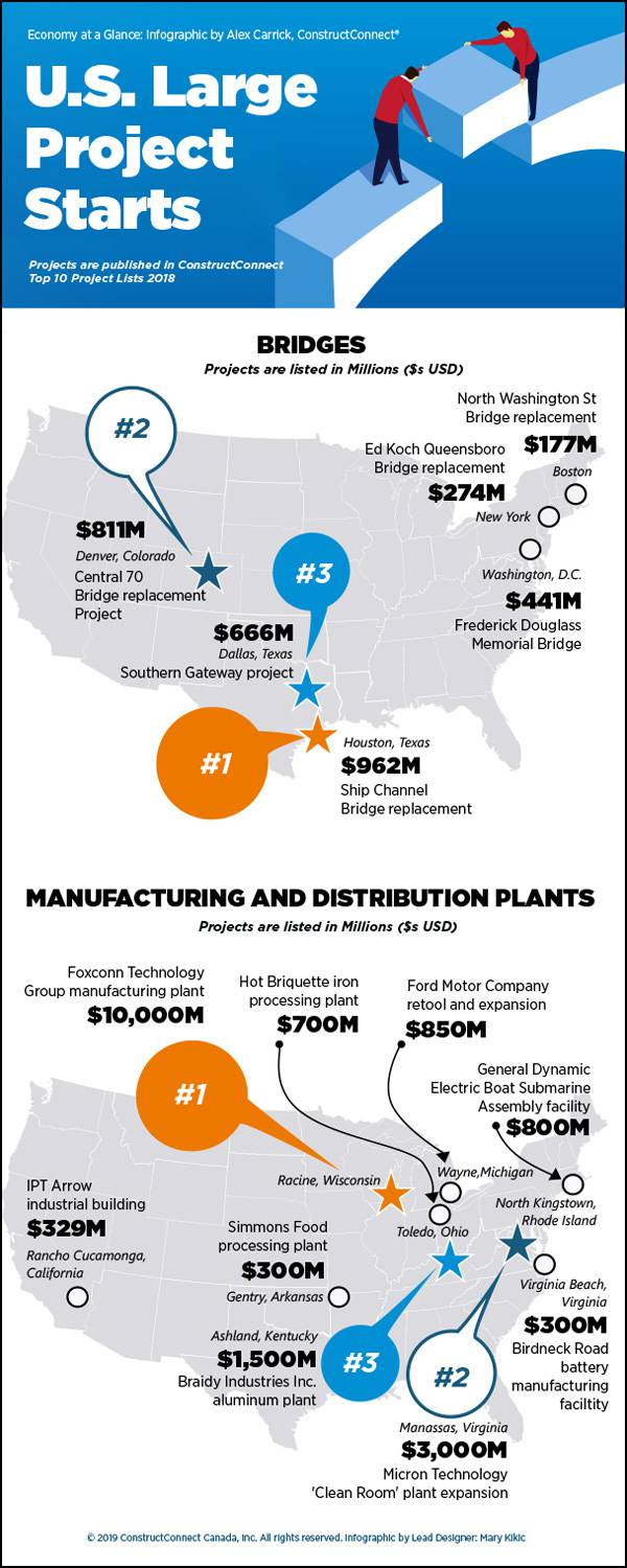 Infographic: U.S. large project starts - bridges and manufacturing and distribution plants