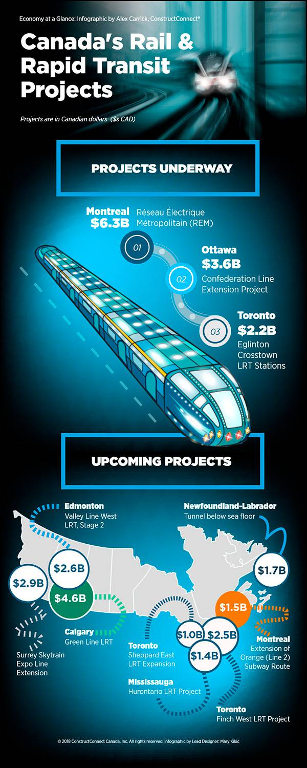 Infographic: Canada rail & rapid transit projects