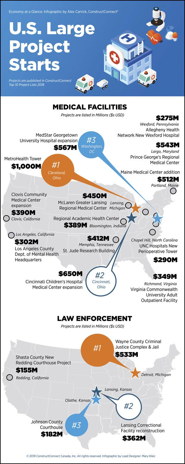 Infographic: U.S. large project starts - medical facilities and law enforcement