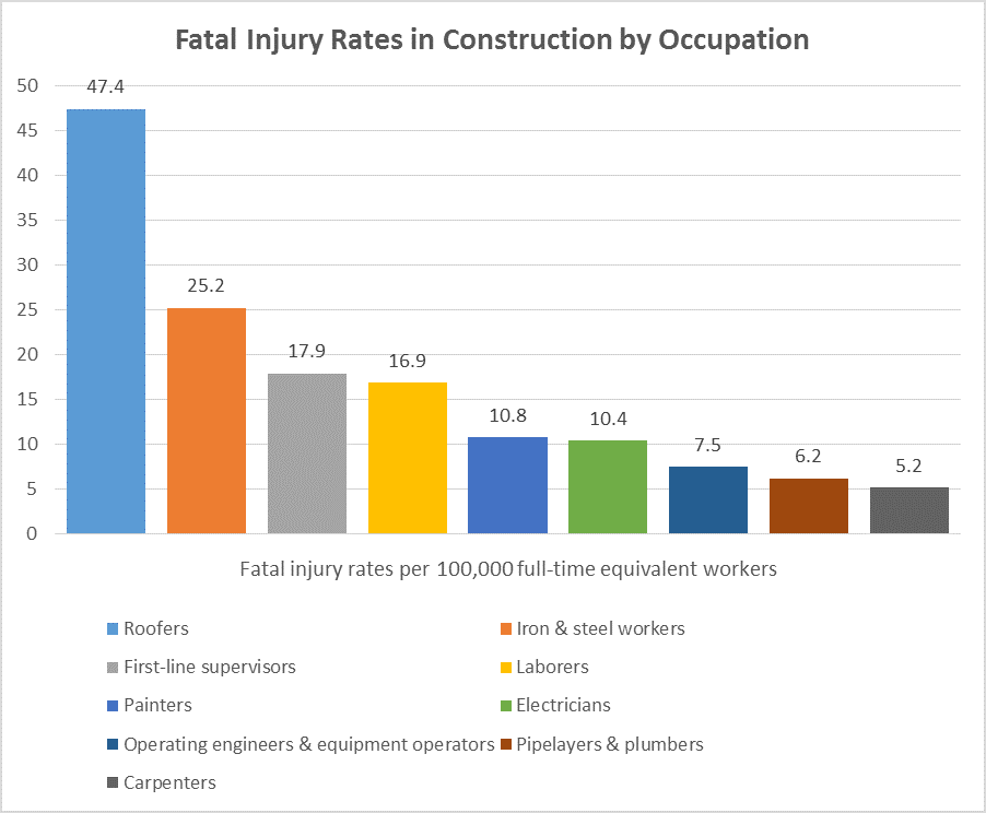 other occupations in construction with high fatal injury rates include construction laborers 208 deaths at 169 and first line supervisors of construction