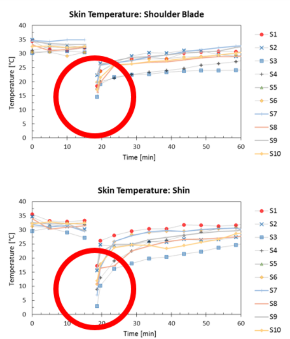 Cryotherapy Study Results