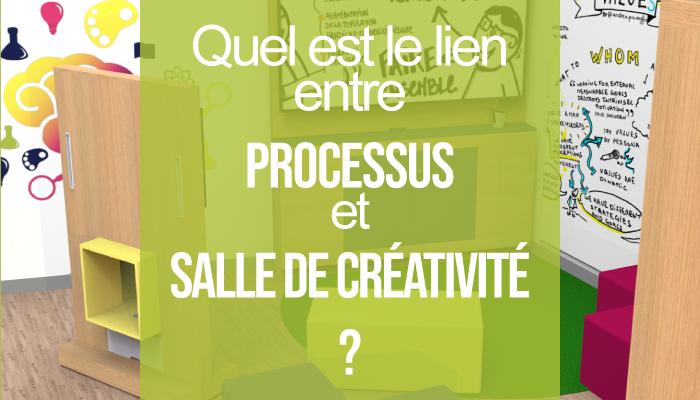 Quel est le lien entre processus et salle de créativité ?