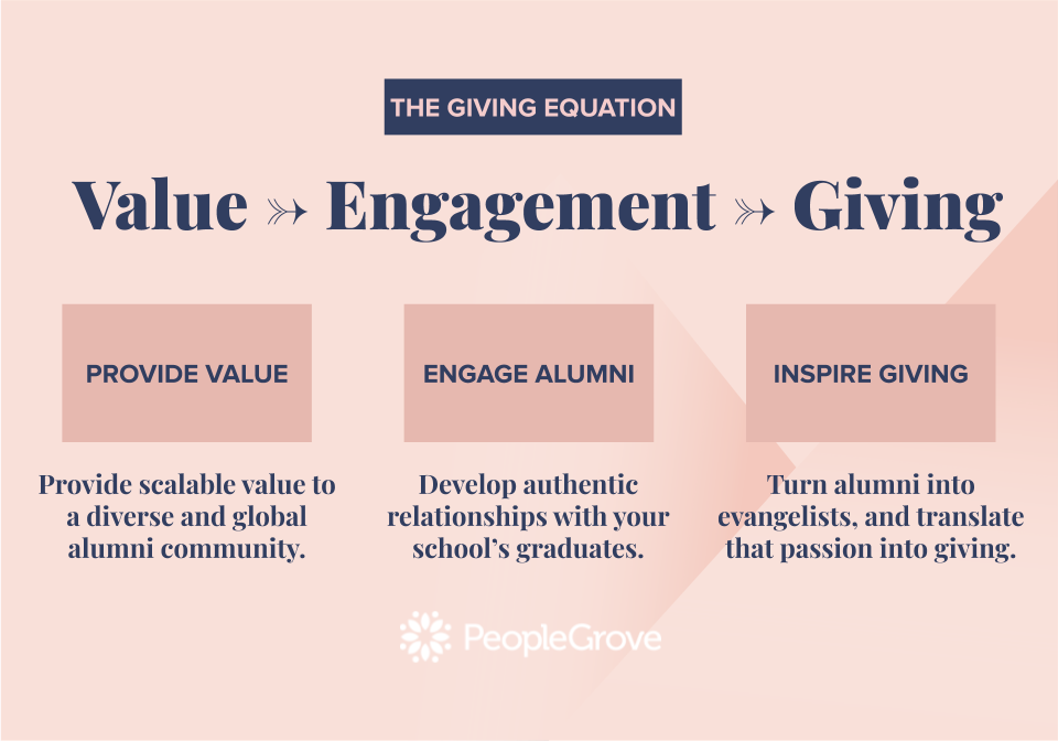 The Giving Equation PeopleGrove