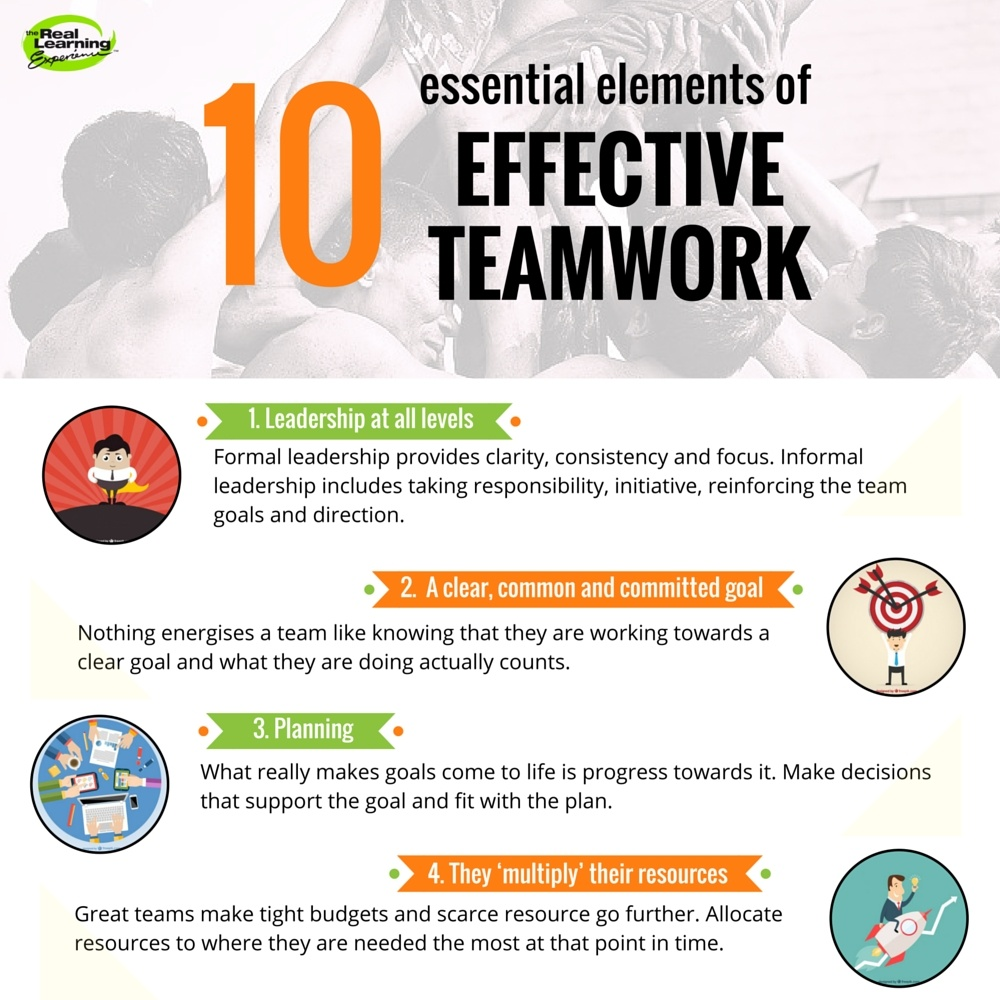 effective teamwork • learn more about the eight characteristics of effective teams at:   workplace groups are a common and necessary occurrence today in organizations.