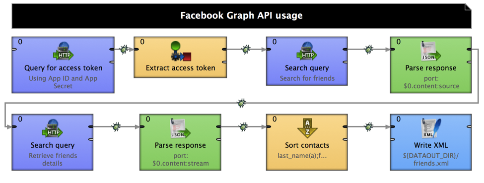 CloverDX and Facebook Graph API: What You Need to Know