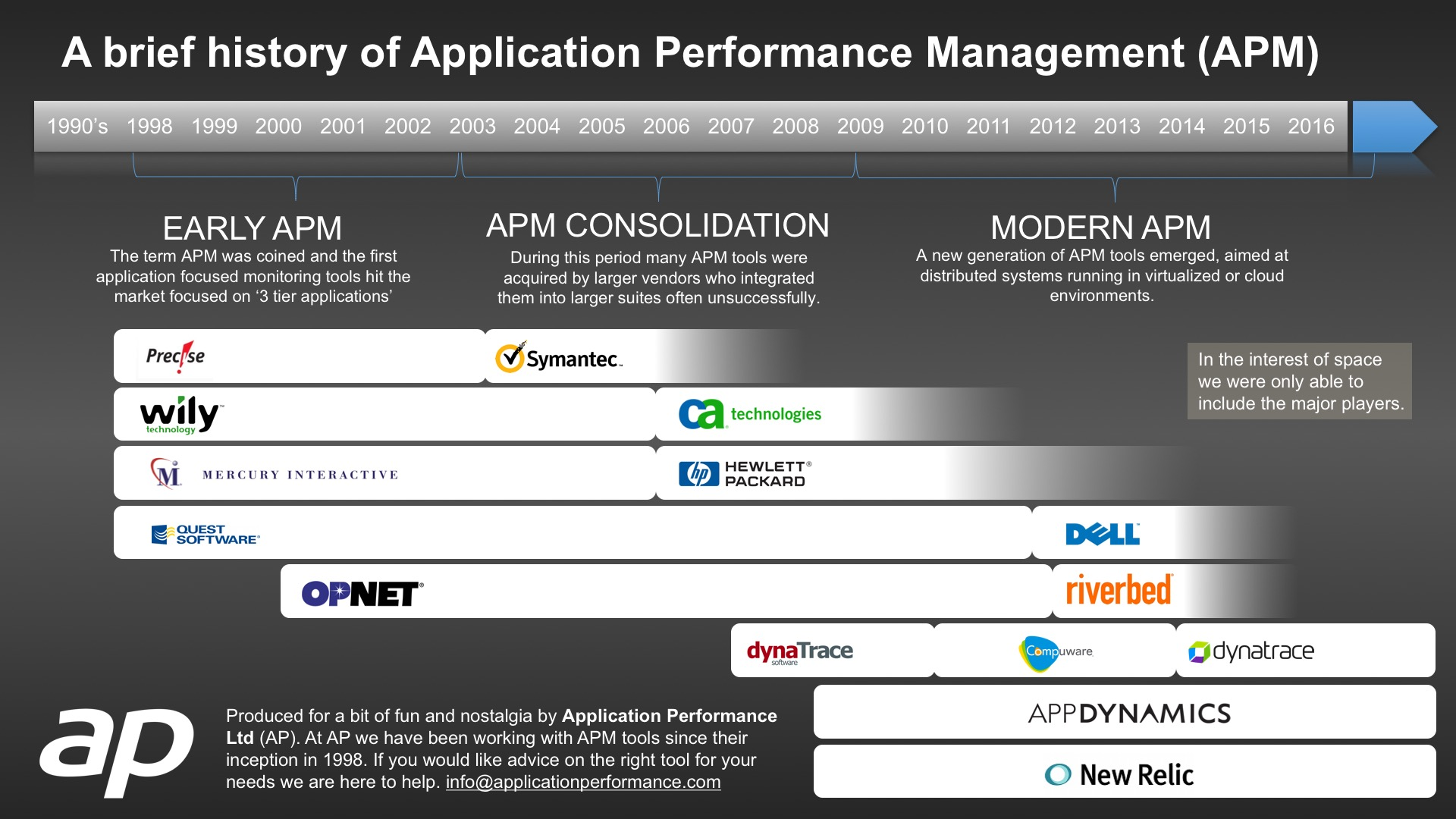 A brief history of Application Performance Management (APM)