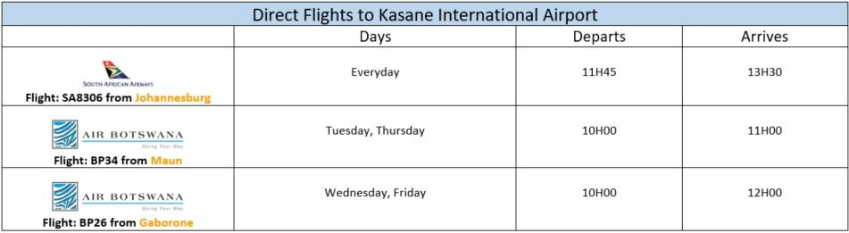 flights to Zimbabwe and Botswana 4