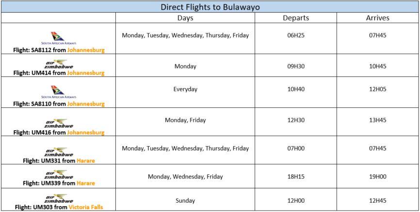 flights to Zimbabwe and Botswana 6