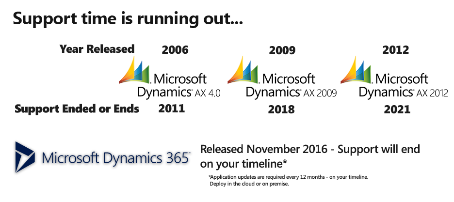 Tips for Upgrading from Dynamics AX 2009 to Dynamics 365