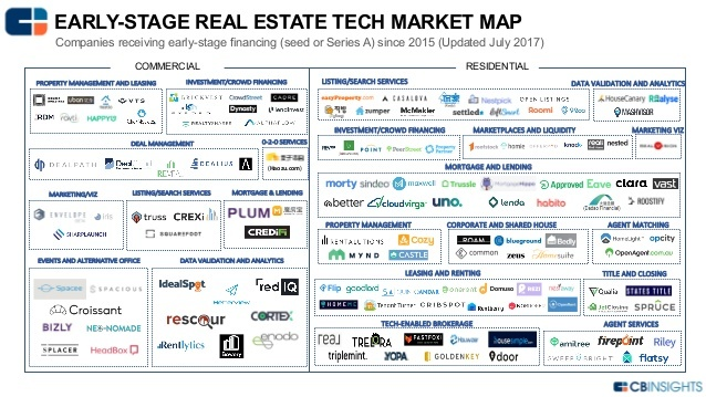 CB Insights_updated-real-estate-tech-landscape-for-cb-insights-1-638