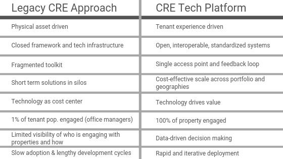 Platform blog table