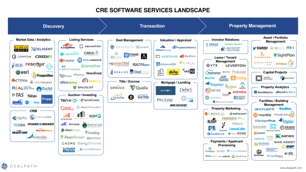 dealpathCRE_Software_Landscape_Dealpath_Aug2017-1024x576