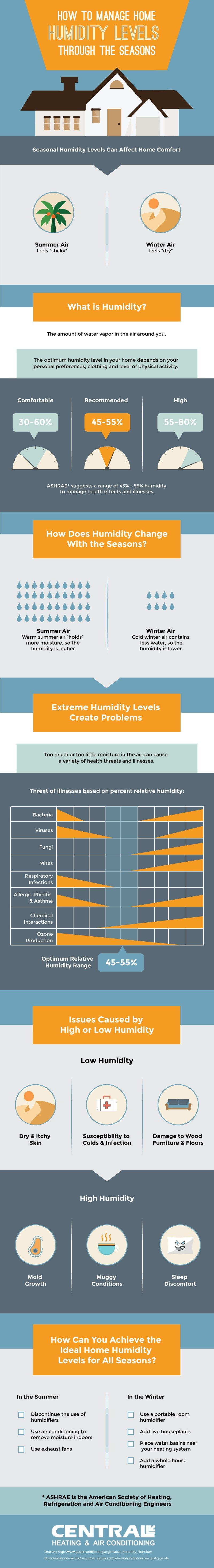 how to manage humidity levels through the seasons infographic. Black Bedroom Furniture Sets. Home Design Ideas