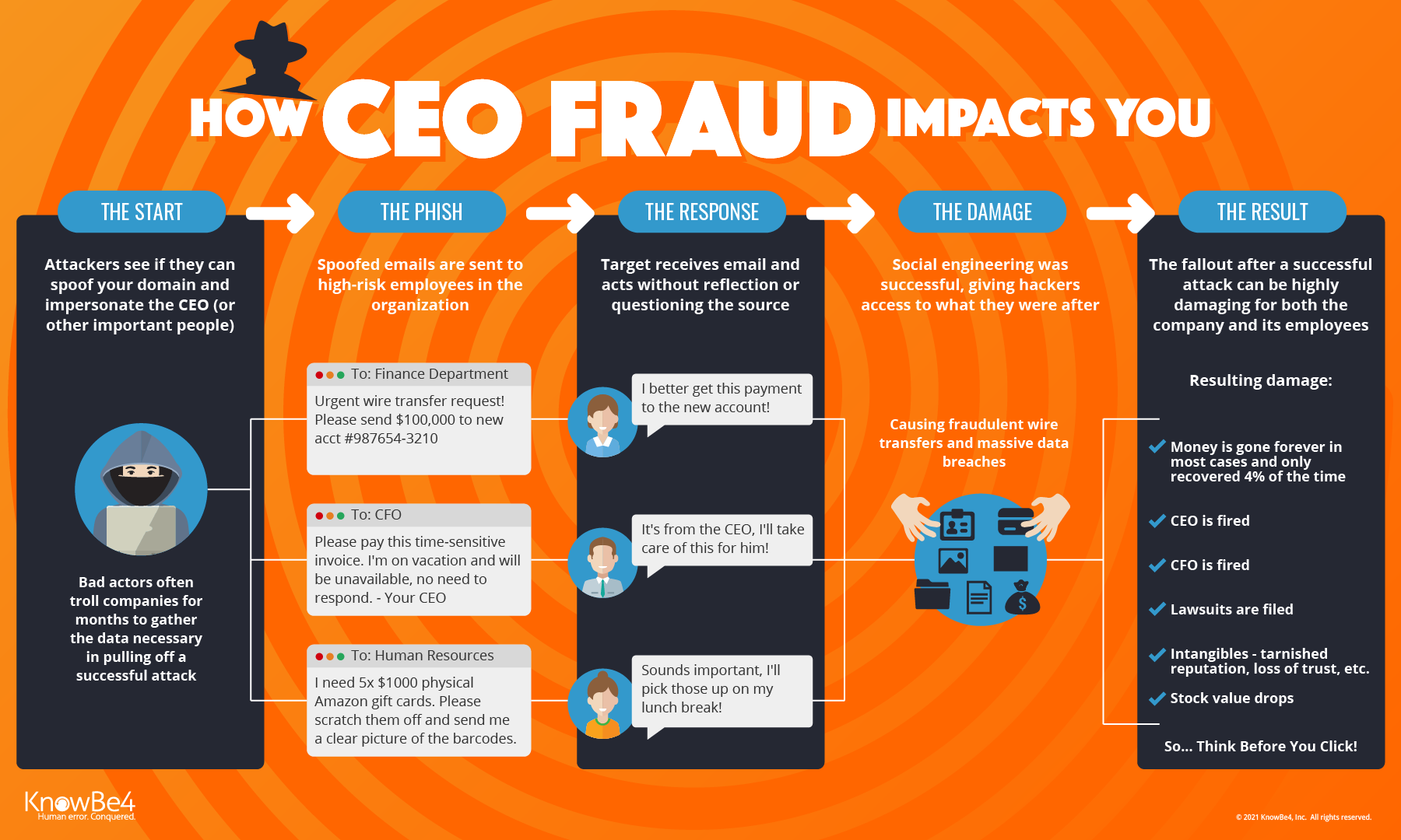 Wire Transfer Fraud Statistics Data Schema 20062012 Toyota Rav4 Curt T Connector Wiring Harness 56165 Why You Should Be Afraid Of Ceo Infographic Bank