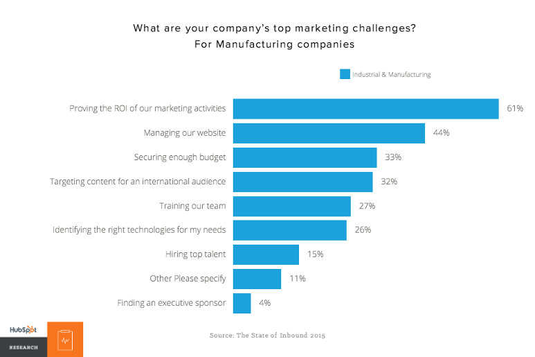Insight on the Top Marketing Challenges for Manufacturing Companies