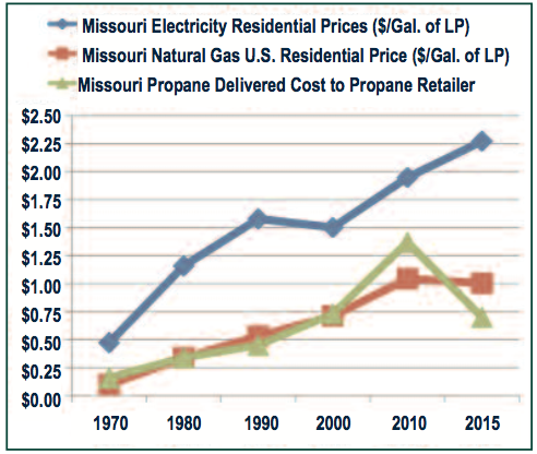 Part 1 | Price Comparison - Propane, Natural Gas and Electricity