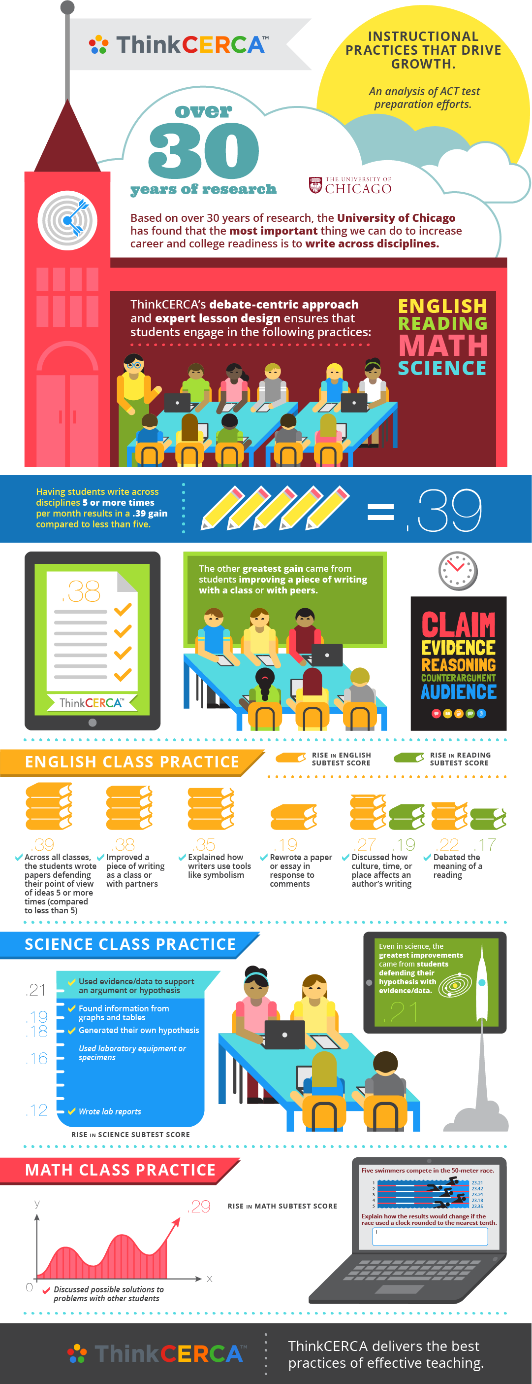 ThinkCERCA_infographic_FN_02.19.14