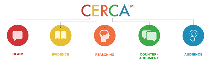 Critical thinking reading and writing across