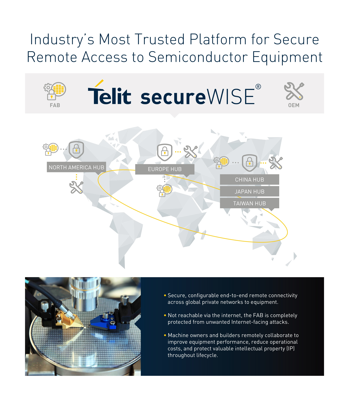 secureWISE info