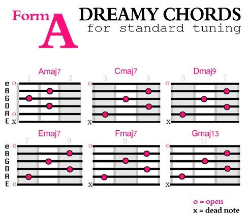 Dreamy-Chords-Form-A
