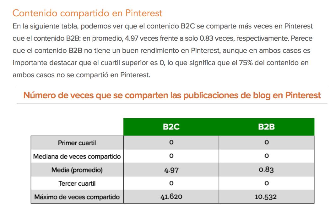 Lecciones contenido B2B B2C