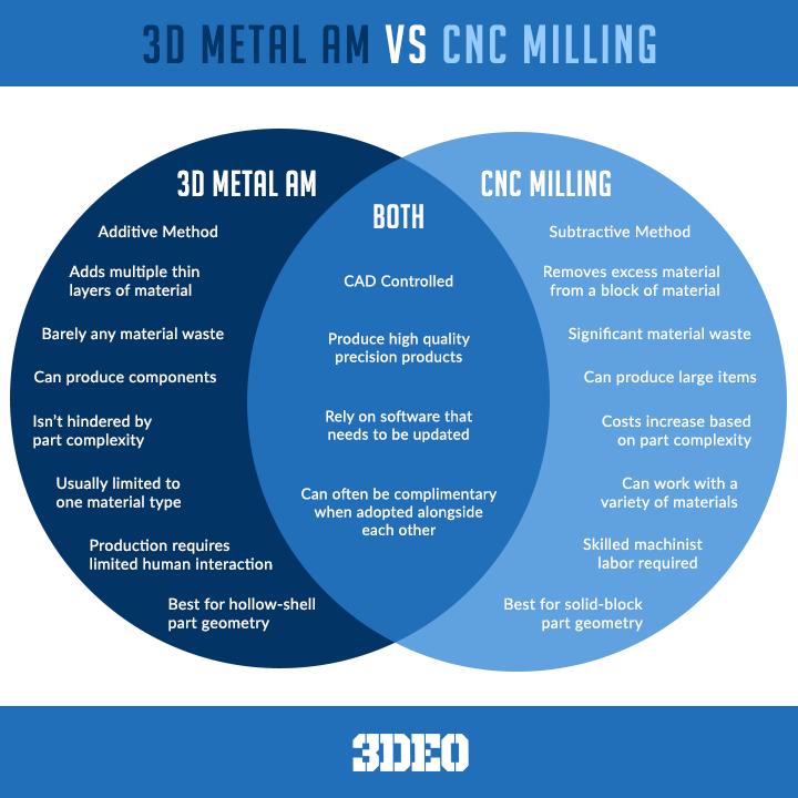 CNCvs.3DMetalPrinting