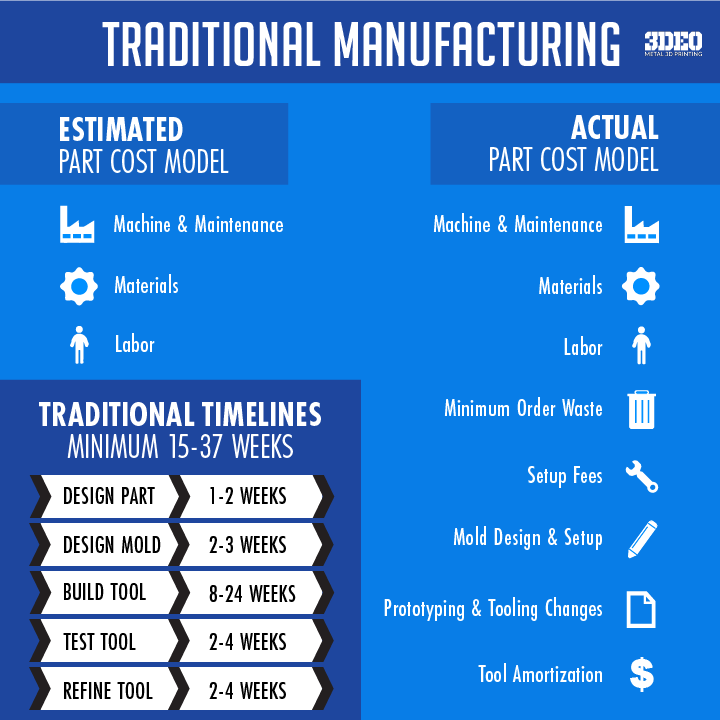 CostTraditionalVsAdditiveManufacturing-01