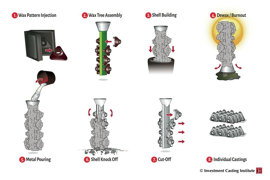 Investment Casting versus Metal 3D Printing