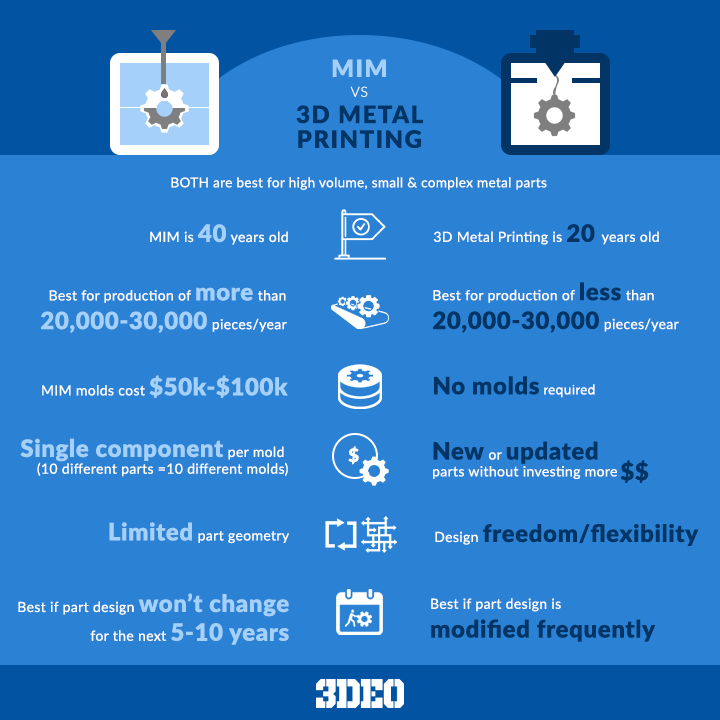 MIMvs.3DMetalPrinting