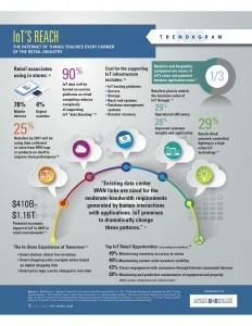 IoT ReTail Infographic