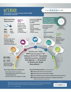 IoT ReTail Infographic