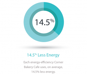corner bakery energy savings