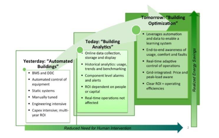 building operations predictive analytics.jpg