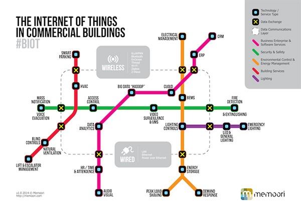 iot in building management smart city.jpg