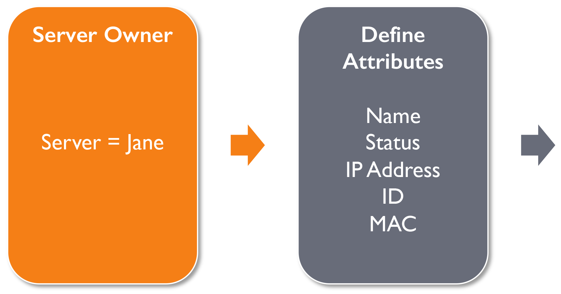 Define-attributes