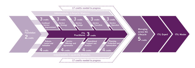 ITIL v3 Certification Scheme