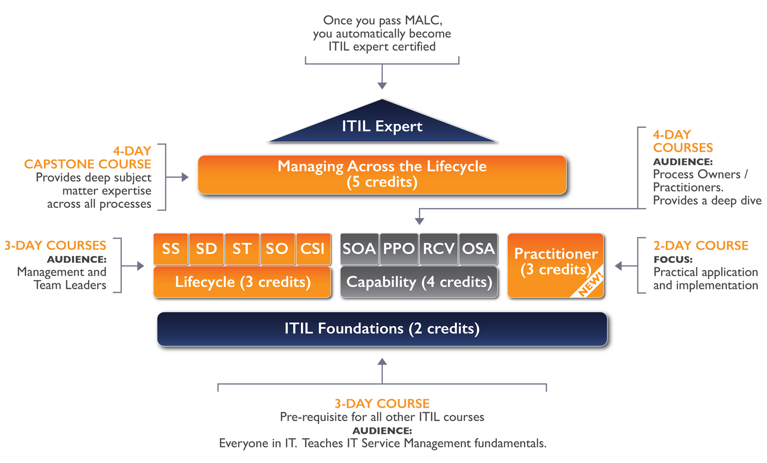 Mapping Out Your Itil Training Journey Beyond20 Beyond20