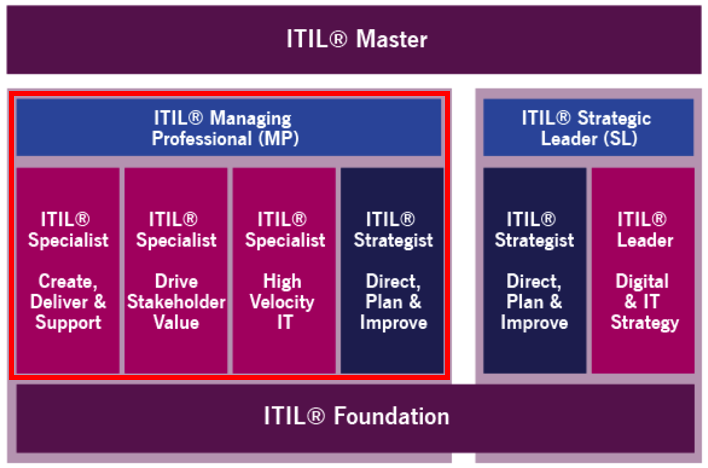 ITIL 4 Managing Professional Certification Track