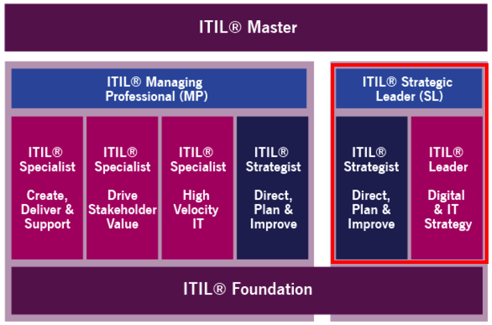 ITIL 4 Strategic Leader Certification Track
